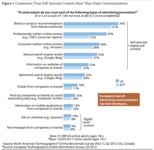 Consumers Trust Self-Selected Content More