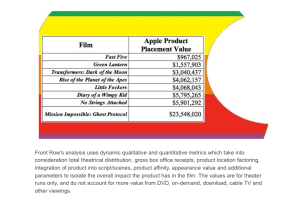 apple-won-brand-channels-2012-product-placement-of-the-year-award-even-though-apple-doesnt-pay-for-placement-front-row-analytics-analyzed-how-much-some-of-the-companys-screen-time-has-been-worth