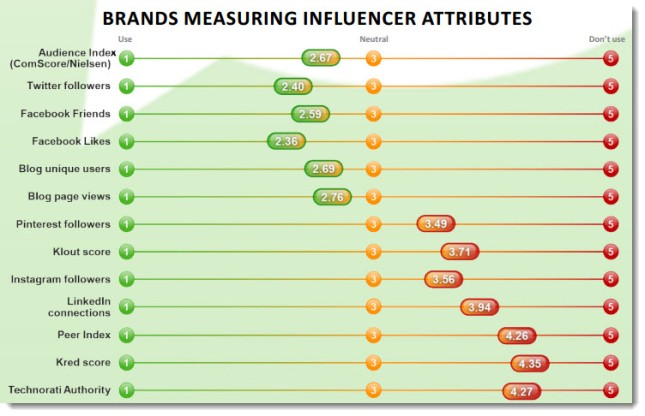 Brands-measuring-influencer-attributes