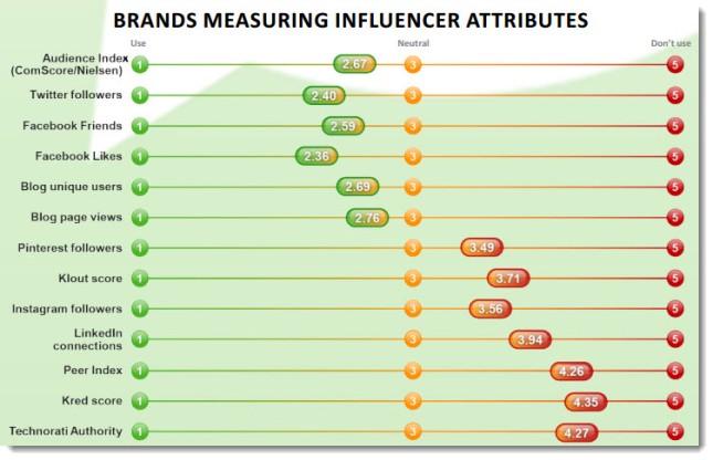 Brands-measuring-influencer-attributes